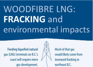 Green house gas emissions from Woodfibre LNG